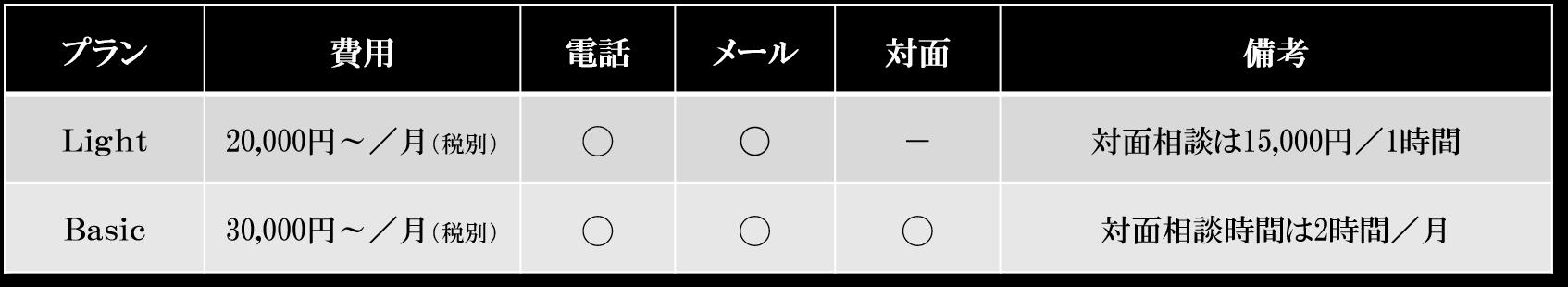 ロウムセキュリティ 料金表